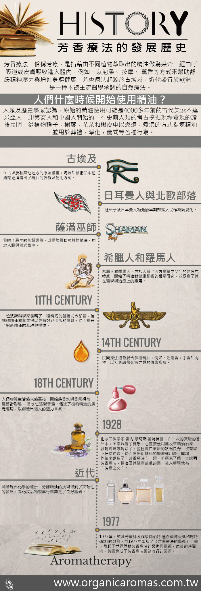 芳香療法的發展歷史